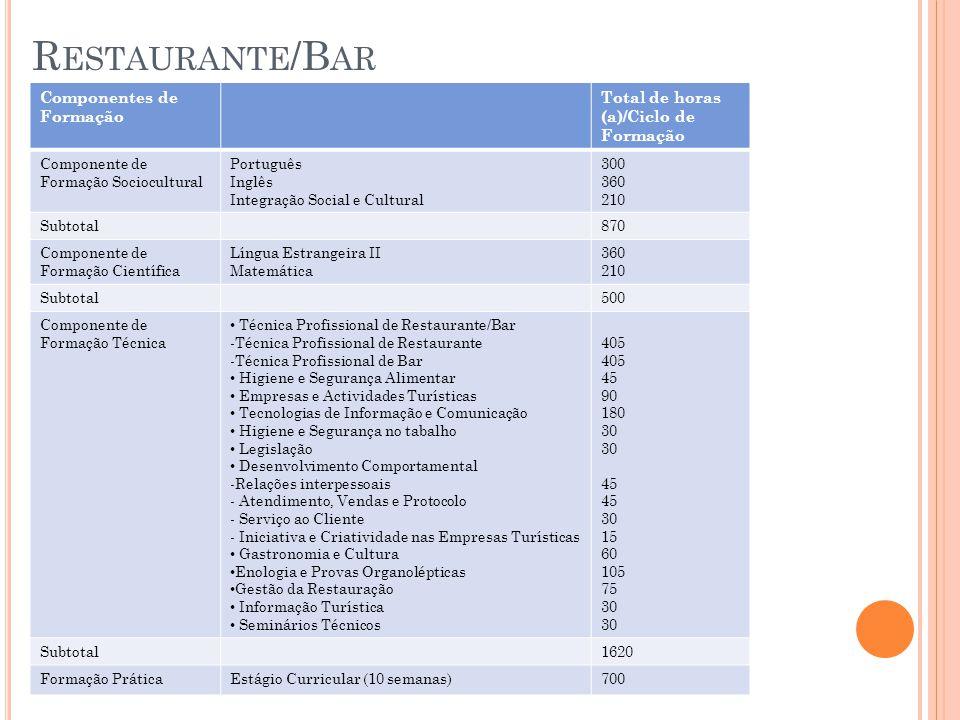 Restaurante/Bar Componentes de Formação