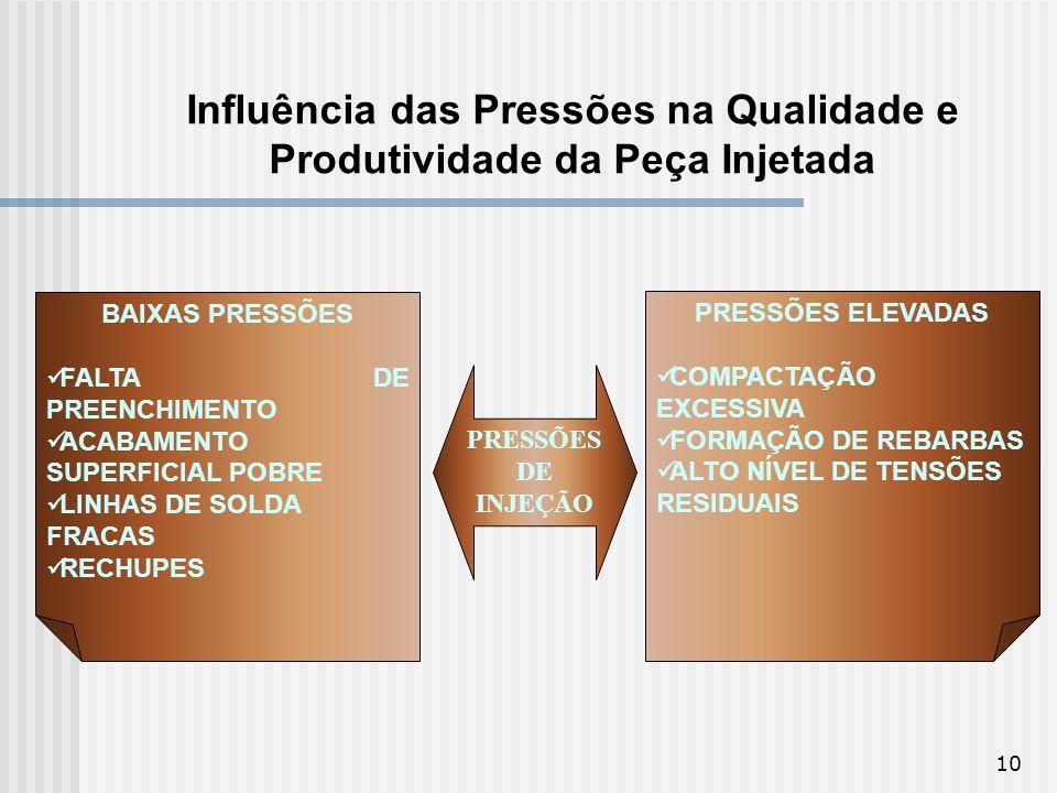 Influência das Pressões na Qualidade e Produtividade da Peça Injetada