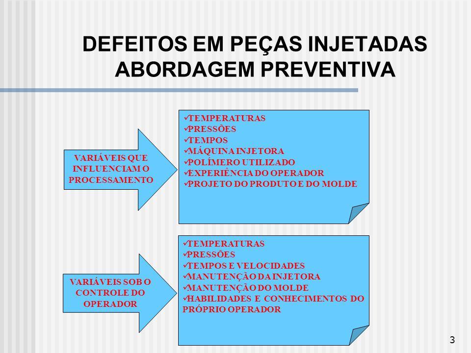 DEFEITOS EM PEÇAS INJETADAS ABORDAGEM PREVENTIVA