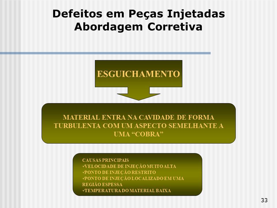 Defeitos em Peças Injetadas Abordagem Corretiva