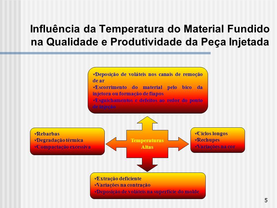 Influência da Temperatura do Material Fundido na Qualidade e Produtividade da Peça Injetada