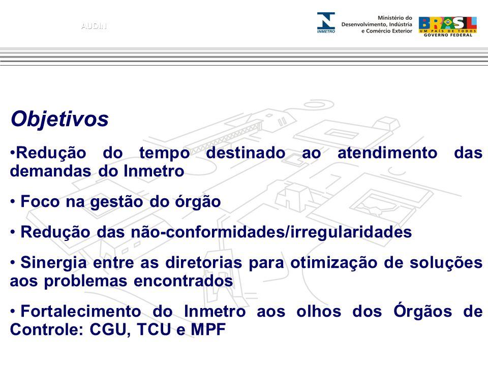 Objetivos Redução do tempo destinado ao atendimento das demandas do Inmetro. Foco na gestão do órgão.