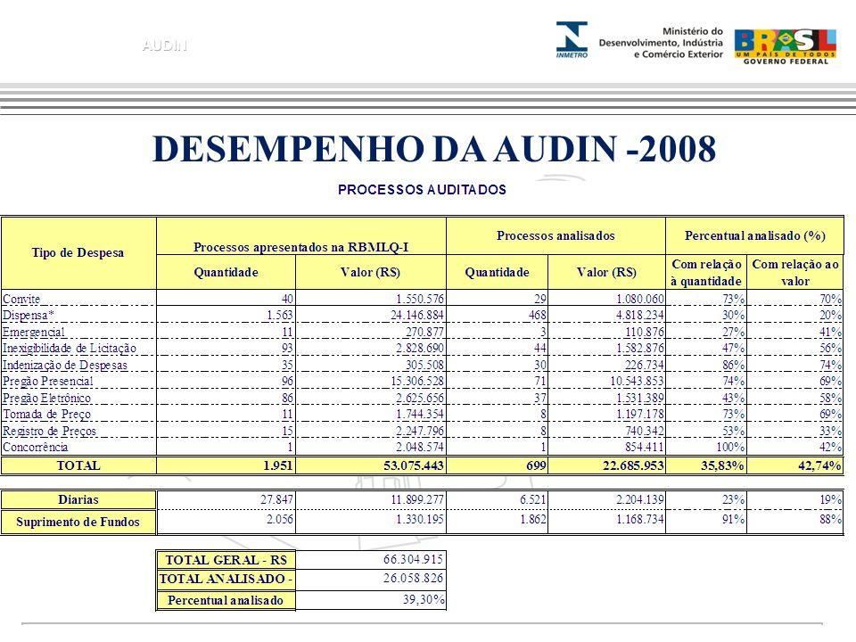 DESEMPENHO DA AUDIN -2008