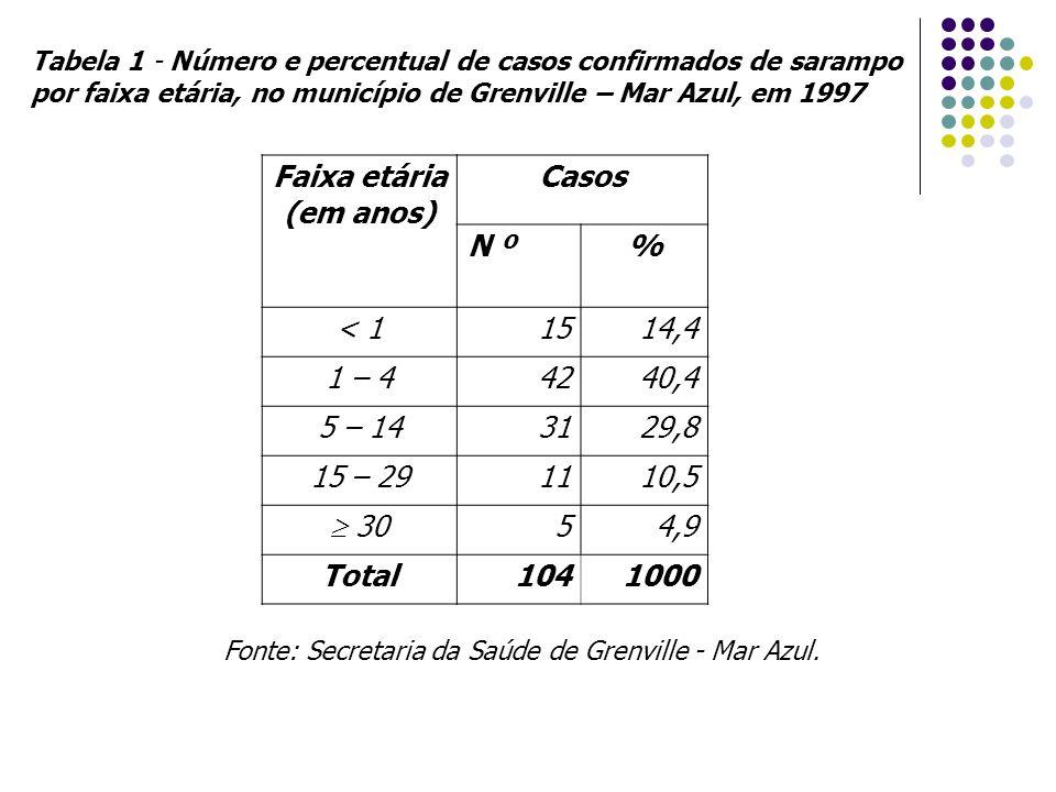 Faixa etária (em anos) Casos % Total