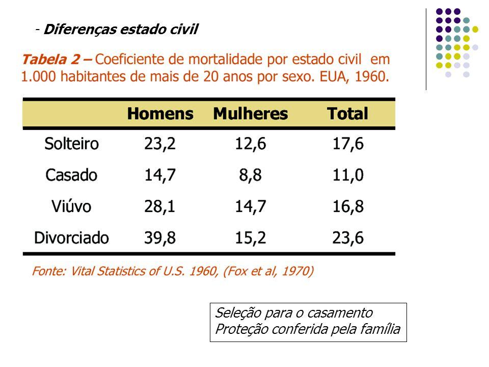 - Diferenças estado civil