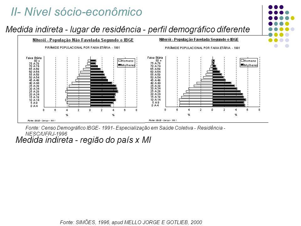 II- Nível sócio-econômico