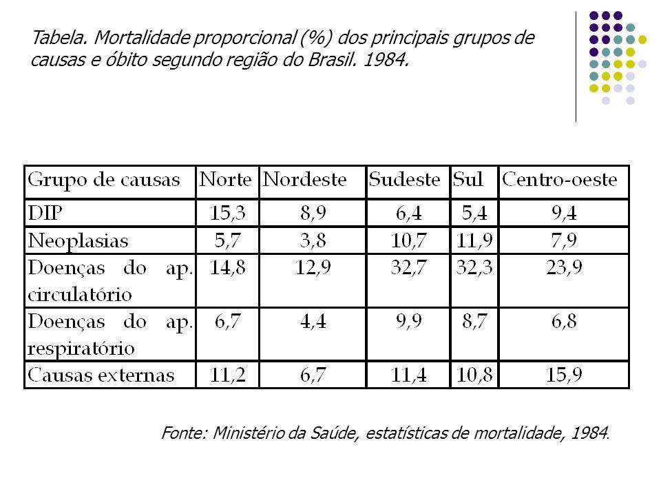 Tabela. Mortalidade proporcional (%) dos principais grupos de