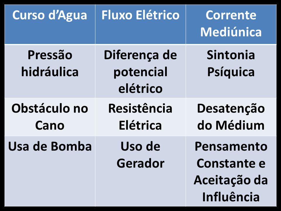 Diferença de potencial elétrico Sintonia Psíquica