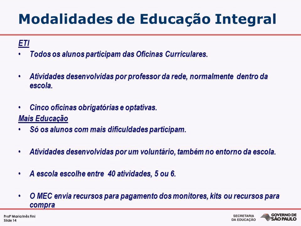 Modalidades de Educação Integral