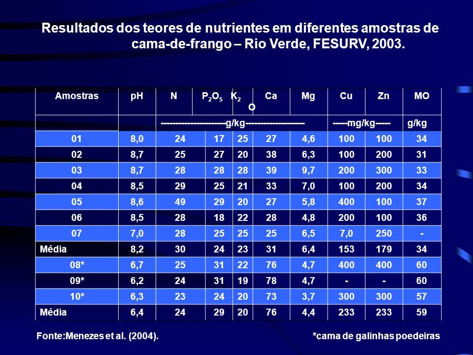 Resultados dos teores de nutrientes em diferentes amostras de cama-de-frango – Rio Verde, FESURV, 2003.