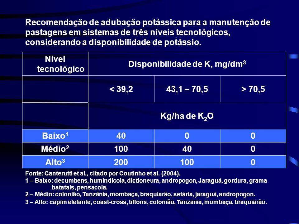 Disponibilidade de K, mg/dm3