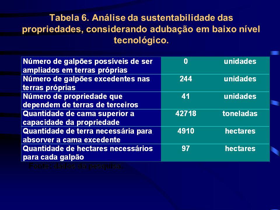 Tabela 6.
