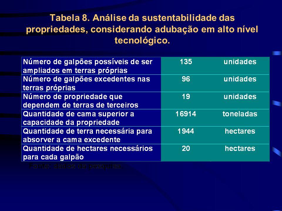 Tabela 8.