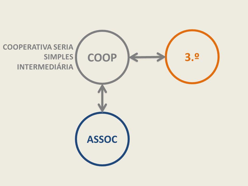COOP 3.º COOPERATIVA SERIA SIMPLES INTERMEDIÁRIA ASSOC
