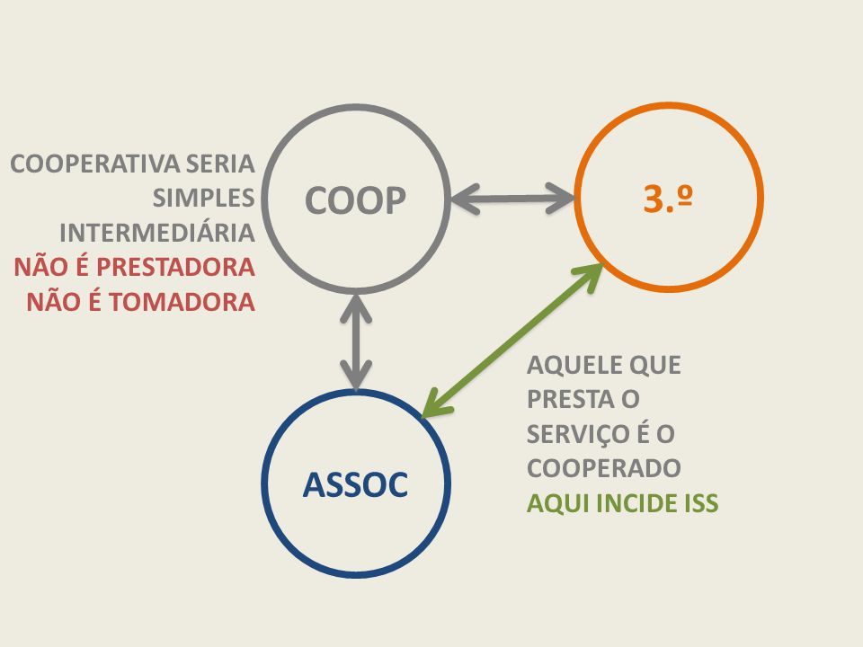 COOP 3.º ASSOC COOPERATIVA SERIA SIMPLES INTERMEDIÁRIA