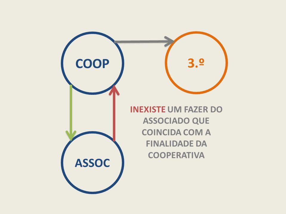 COOP 3.º INEXISTE UM FAZER DO ASSOCIADO QUE COINCIDA COM A FINALIDADE DA COOPERATIVA ASSOC