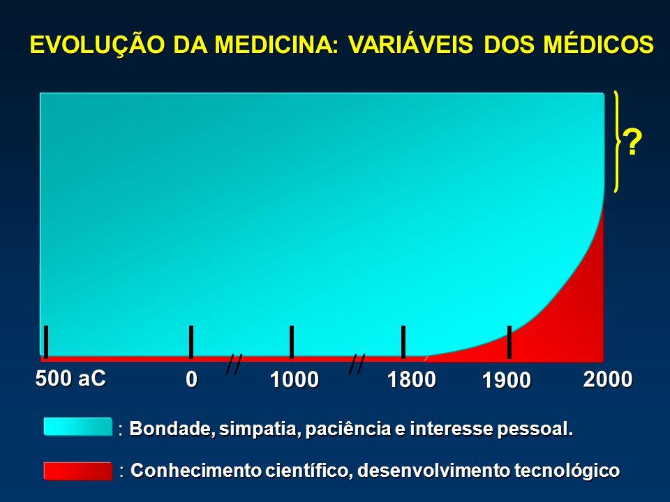 // // EVOLUÇÃO DA MEDICINA: VARIÁVEIS DOS MÉDICOS 500 aC 1000 1800