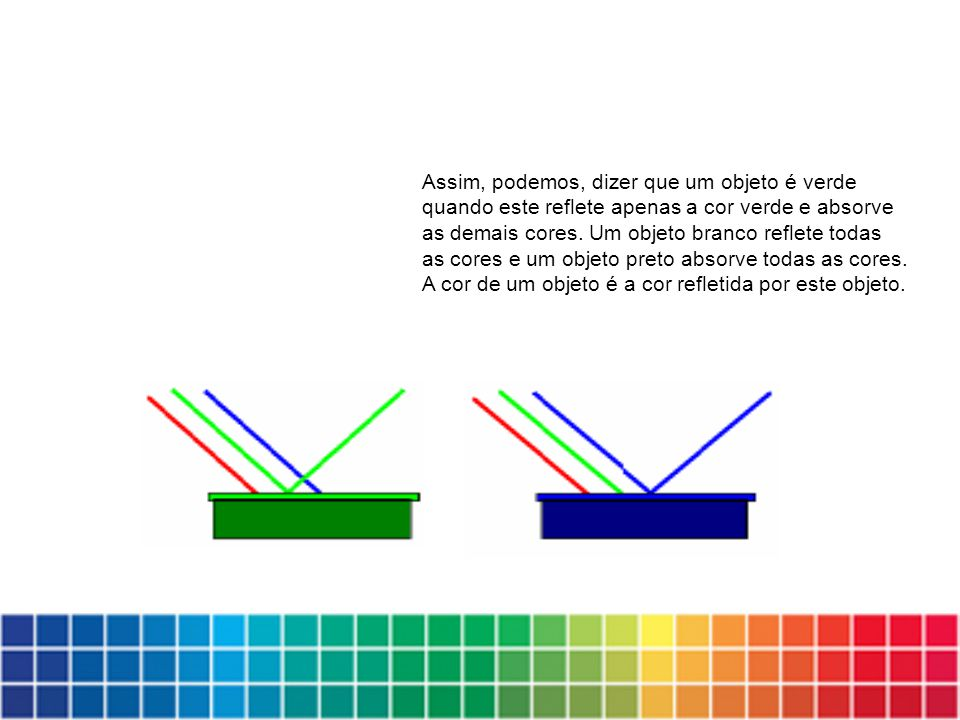 Assim, podemos, dizer que um objeto é verde quando este reflete apenas a cor verde e absorve as demais cores.