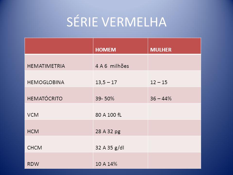 SÉRIE VERMELHA HOMEM MULHER HEMATIMETRIA 4 A 6 milhões HEMOGLOBINA