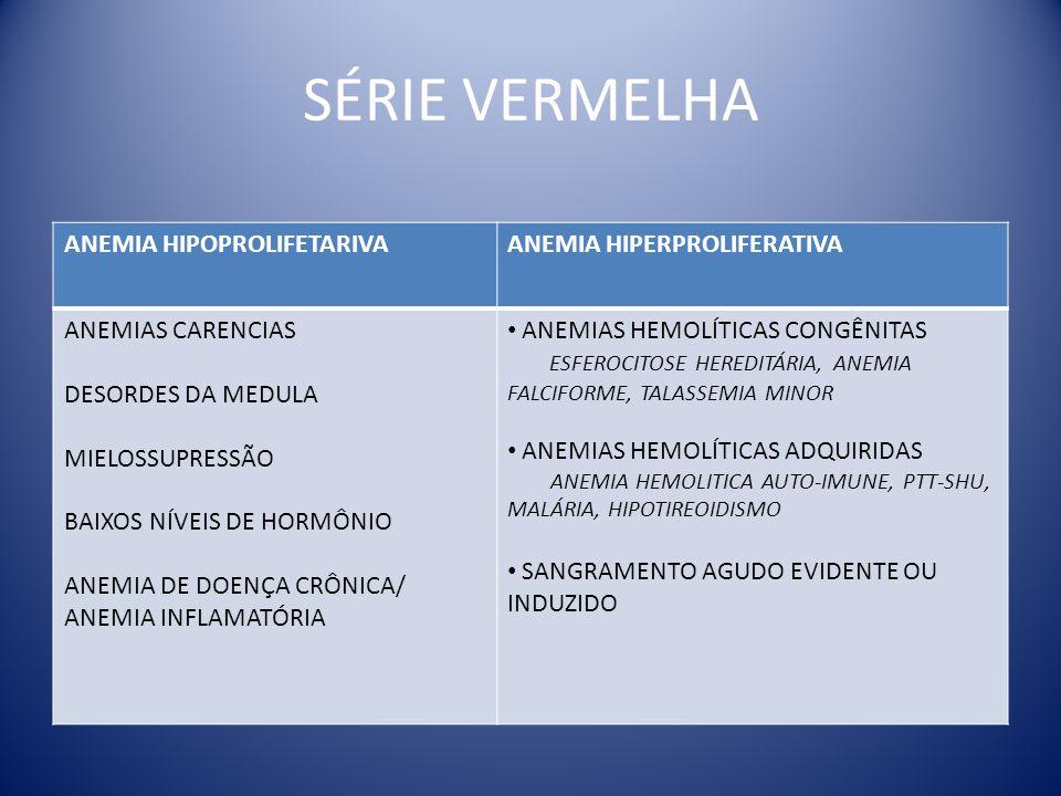SÉRIE VERMELHA ANEMIA HIPOPROLIFETARIVA ANEMIA HIPERPROLIFERATIVA