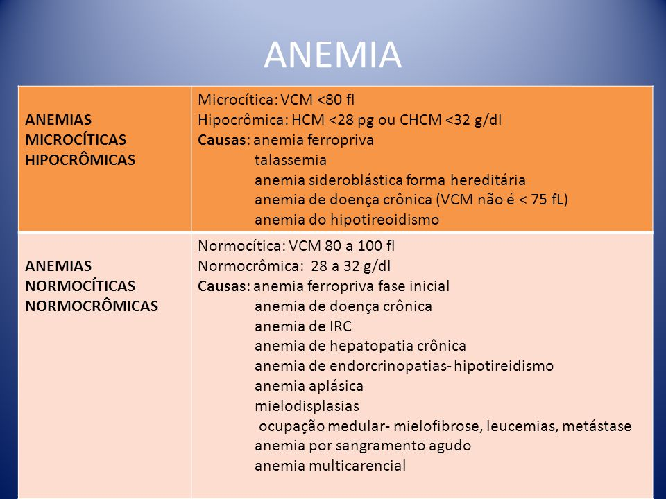 ANEMIA ANEMIAS MICROCÍTICAS HIPOCRÔMICAS Microcítica: VCM <80 fl