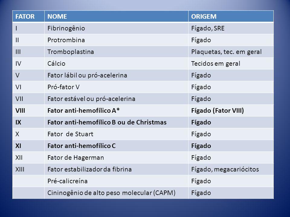 FATOR NOME. ORIGEM. I. Fibrinogênio. Fígado, SRE. II. Protrombina. Fígado. III. Tromboplastina.