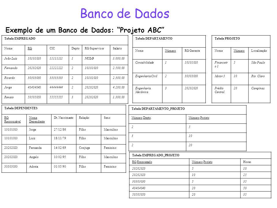 Banco de Dados Exemplo de um Banco de Dados: Projeto ABC