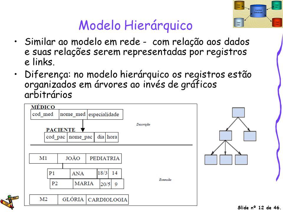 Modelo Hierárquico Similar ao modelo em rede - com relação aos dados e suas relações serem representadas por registros e links.