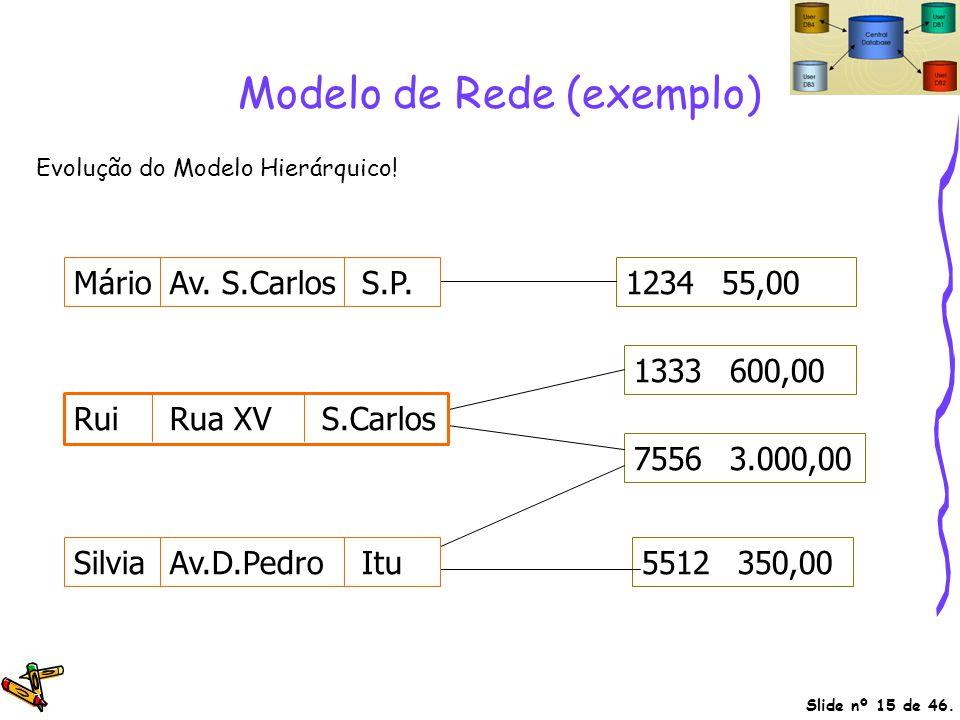 Modelo de Rede (exemplo)