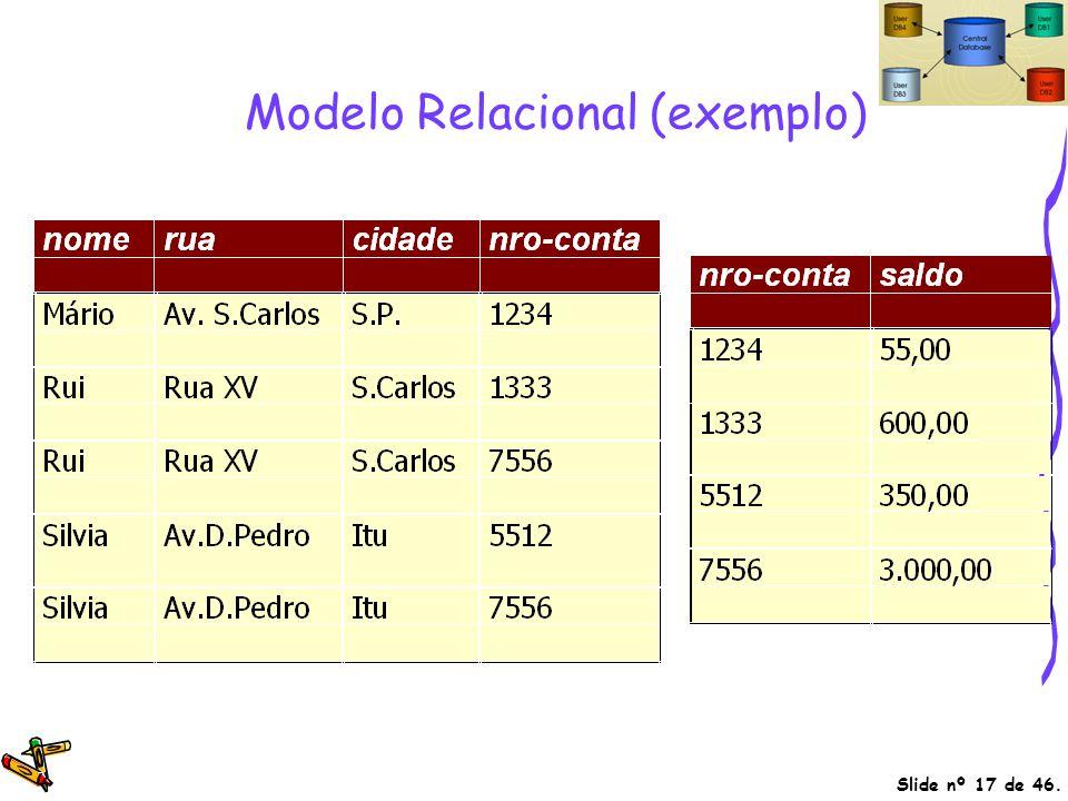 Modelo Relacional (exemplo)