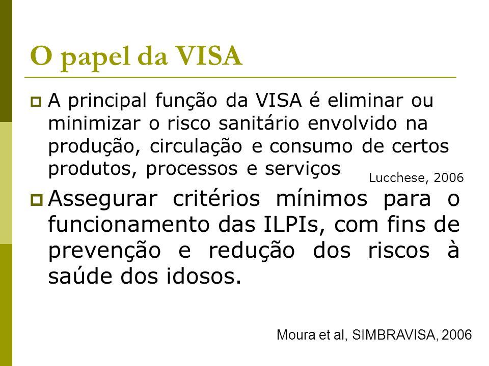 O papel da VISA