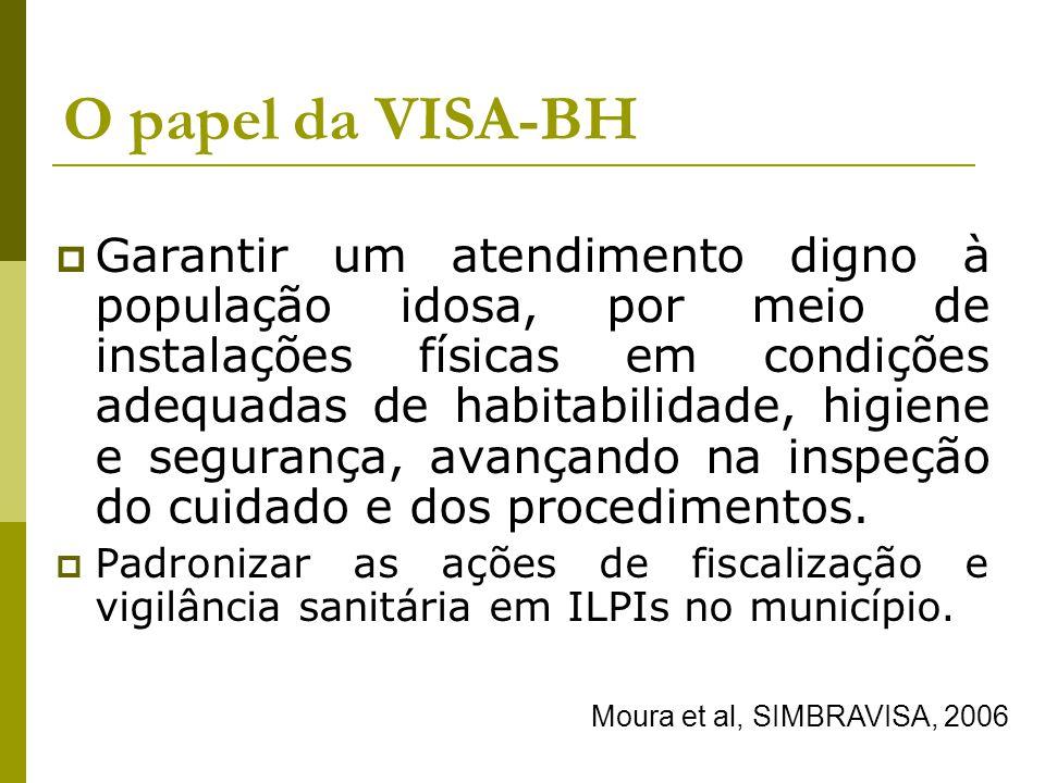 O papel da VISA-BH