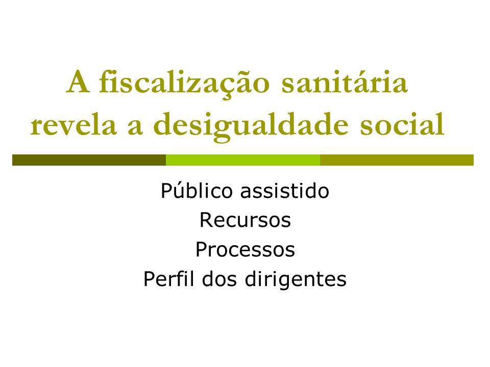 A fiscalização sanitária revela a desigualdade social