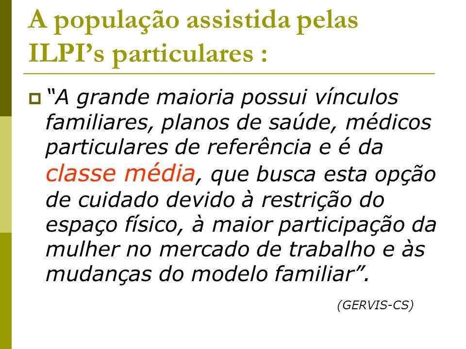 A população assistida pelas ILPI's particulares :