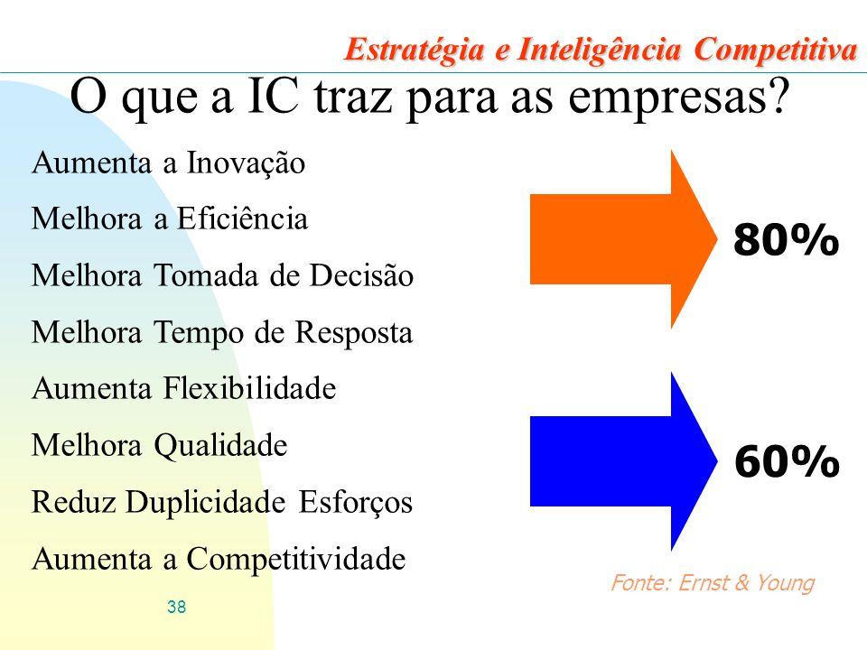O que a IC traz para as empresas