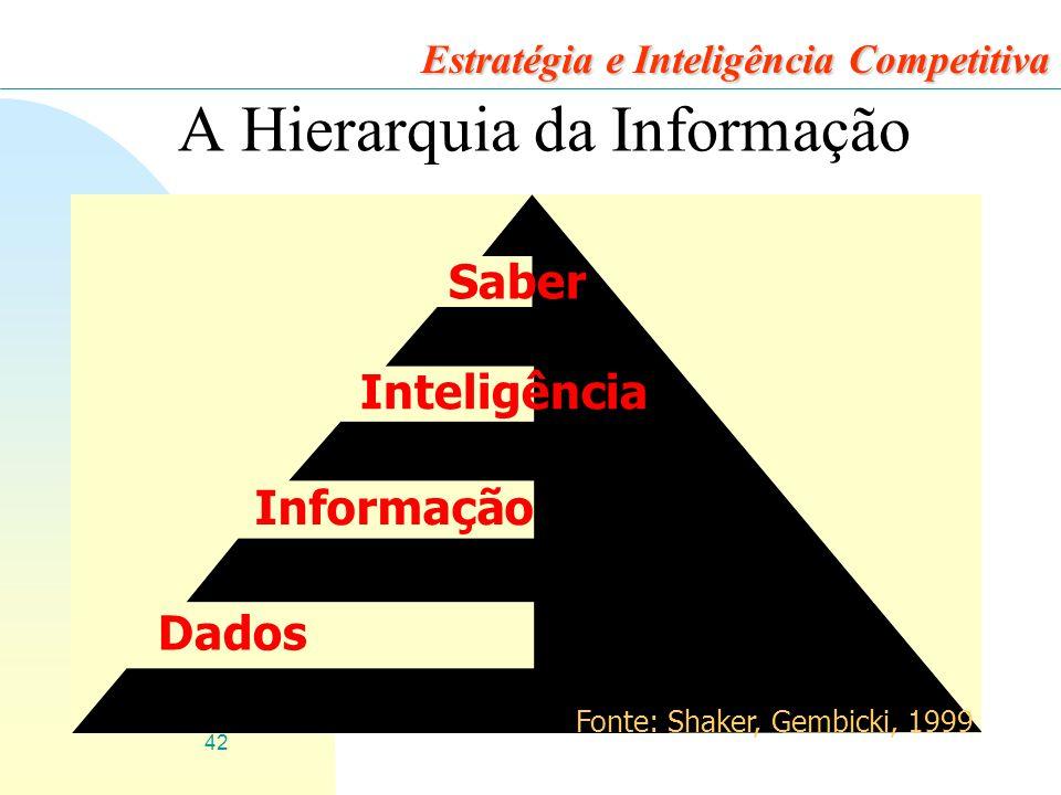A Hierarquia da Informação