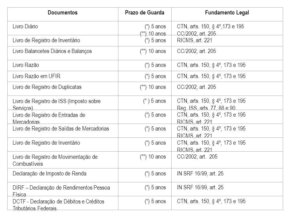 Documentos Prazo de Guarda. Fundamento Legal. Livro Diário. (*) 5 anos. (**) 10 anos. CTN, arts. 150, § 4º,173 e 195.