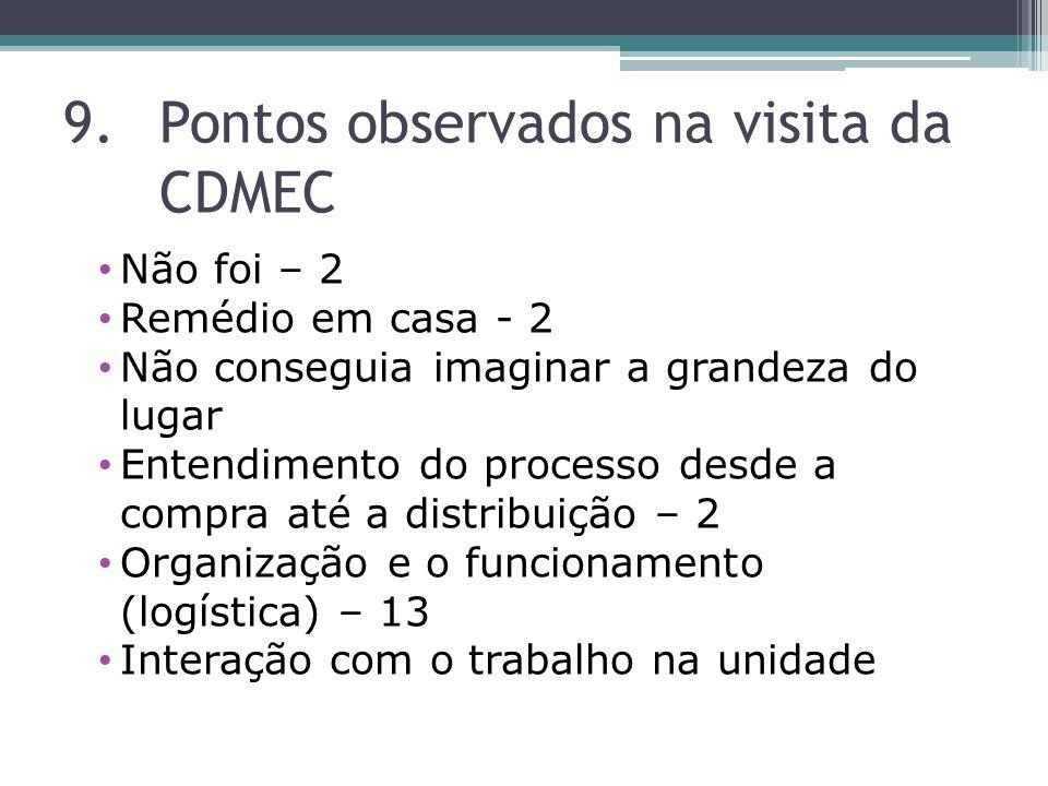 Pontos observados na visita da CDMEC