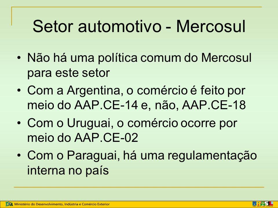 Setor automotivo - Mercosul