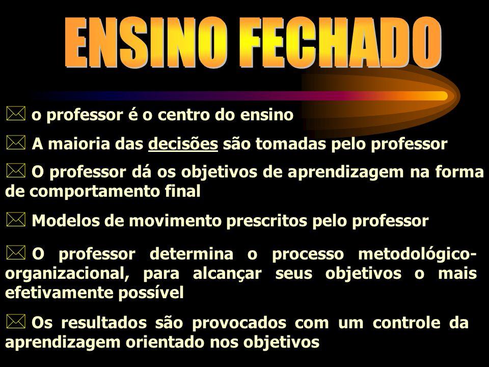 ENSINO FECHADO o professor é o centro do ensino