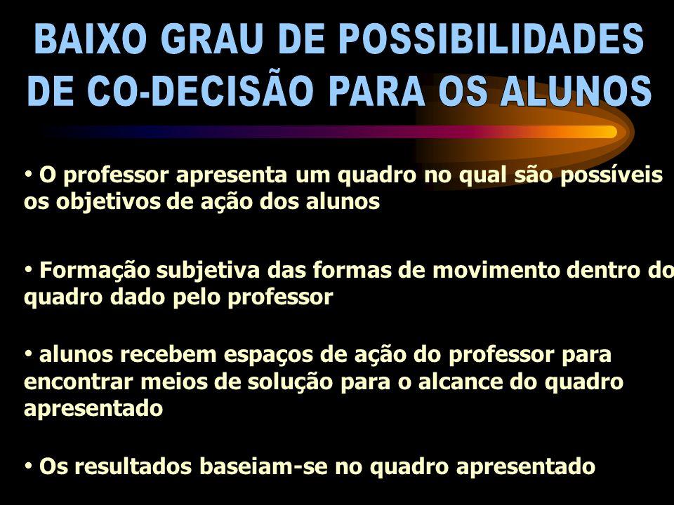 BAIXO GRAU DE POSSIBILIDADES DE CO-DECISÃO PARA OS ALUNOS