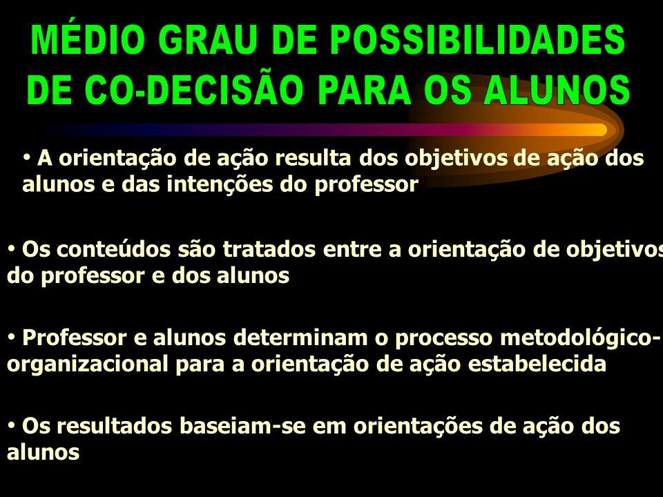 MÉDIO GRAU DE POSSIBILIDADES DE CO-DECISÃO PARA OS ALUNOS