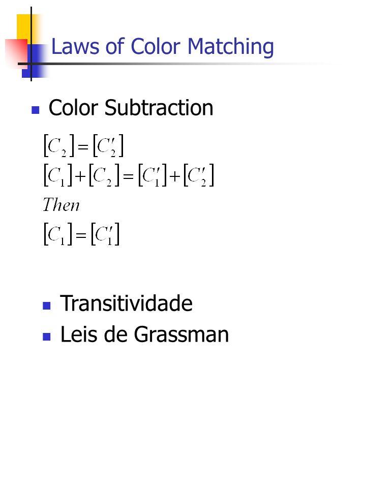 Laws of Color Matching Color Subtraction Transitividade Leis de Grassman