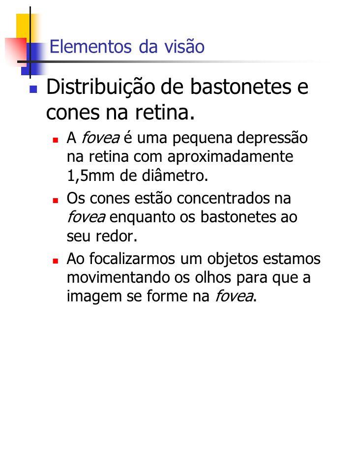 Distribuição de bastonetes e cones na retina.
