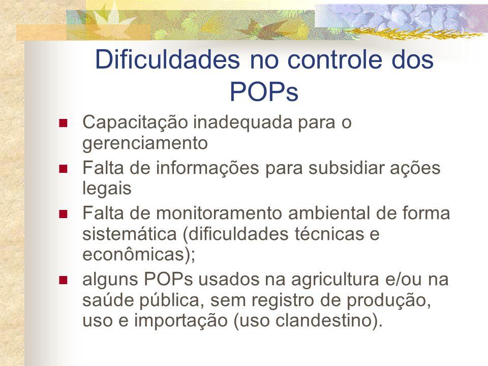Dificuldades no controle dos POPs