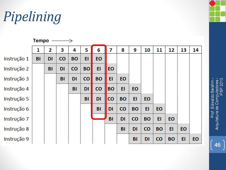 Pipelining Prof. Edivaldo Serafim - Arquitetura de Computadores - IFSP 2013