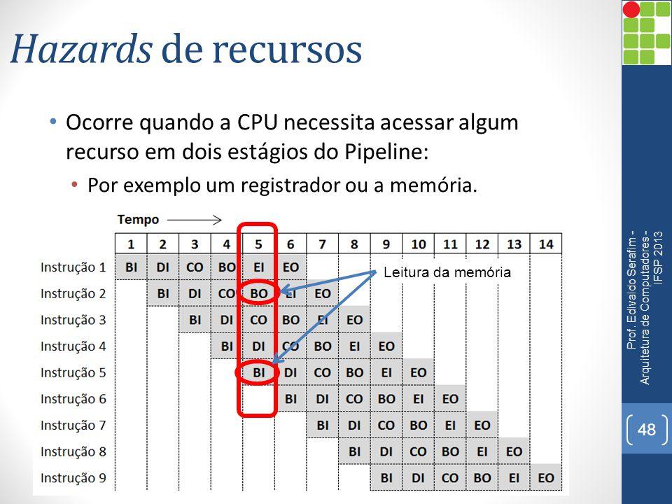 Hazards de recursos Ocorre quando a CPU necessita acessar algum recurso em dois estágios do Pipeline: