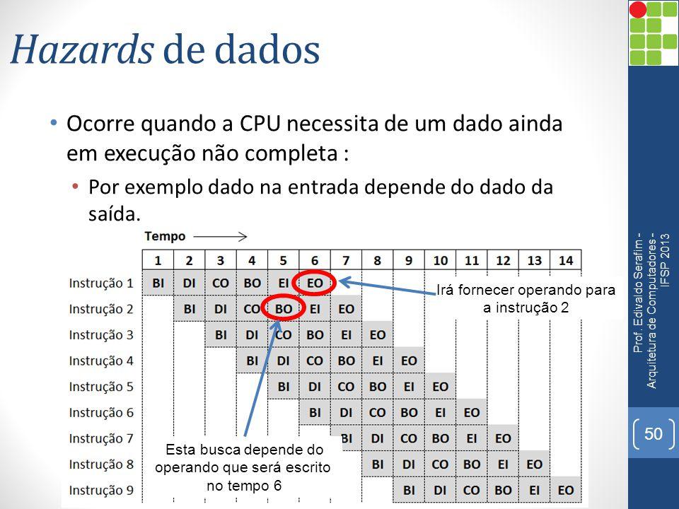 Hazards de dados Ocorre quando a CPU necessita de um dado ainda em execução não completa : Por exemplo dado na entrada depende do dado da saída.