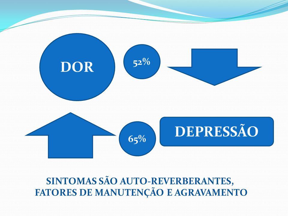 SINTOMAS SÃO AUTO-REVERBERANTES, FATORES DE MANUTENÇÃO E AGRAVAMENTO