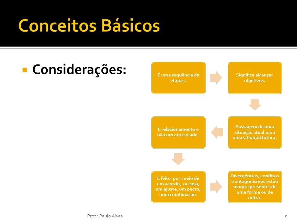 Conceitos Básicos Considerações: Prof.: Paulo Alves